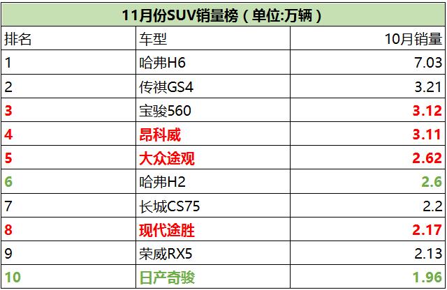 11月份SUV销量表