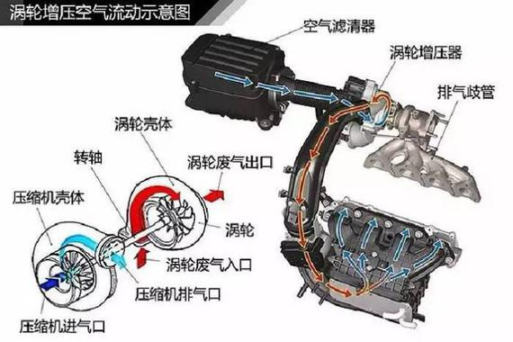 了解涡轮增压发动机从此刻开始