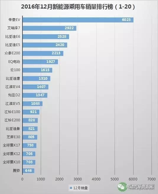 2016新能源汽车车型销量 比亚迪唐夺魁