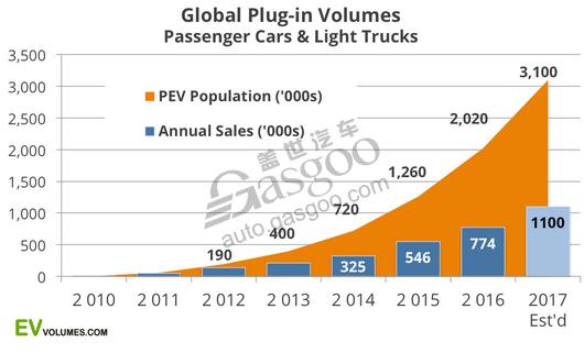 2016年全球插电式汽车销量 比亚迪居第一