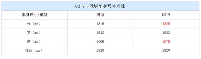 预计3月上市 东风本田UR-V实车曝光