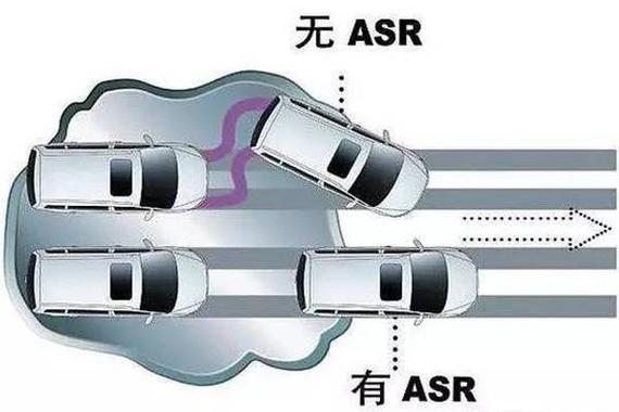 <em>ASR</em>/TCS/TRC是<em>防滑</em>,还是牵引,什么作用?