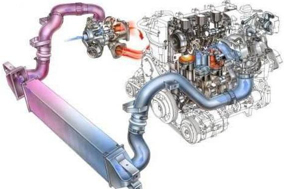 <em>涡轮增压</em>与自然吸气的优缺点