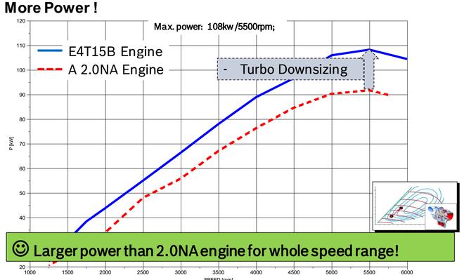 汽车黑科技78 国产发动机竟然能吊打日系