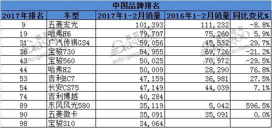 全球1-2月畅销车型百强榜五菱宏光跻身前十