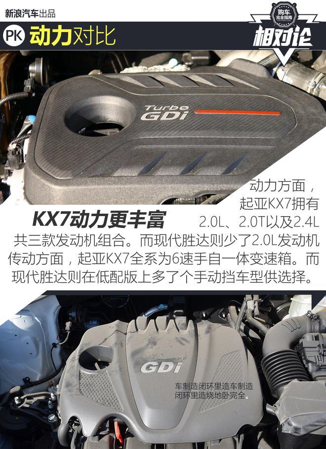 相对论.看东风悦达起亚KX7是如何逆袭的!