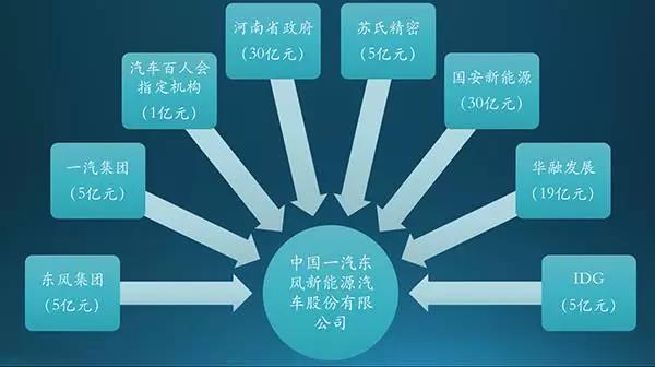 中国一汽东风新能源汽车股份有限公司出资示意图