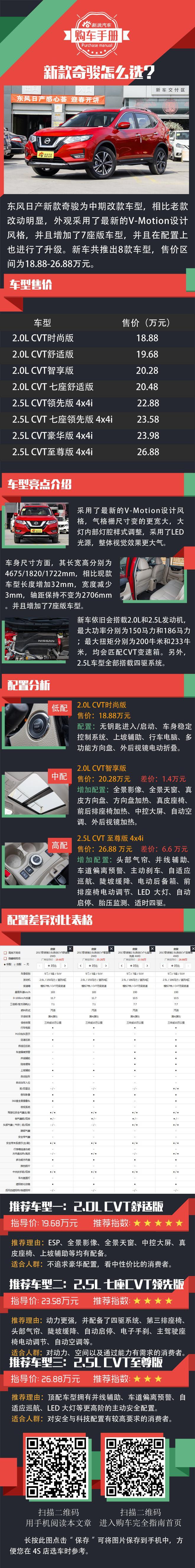 7座也是一种选择 东风日产新款奇骏购车手册