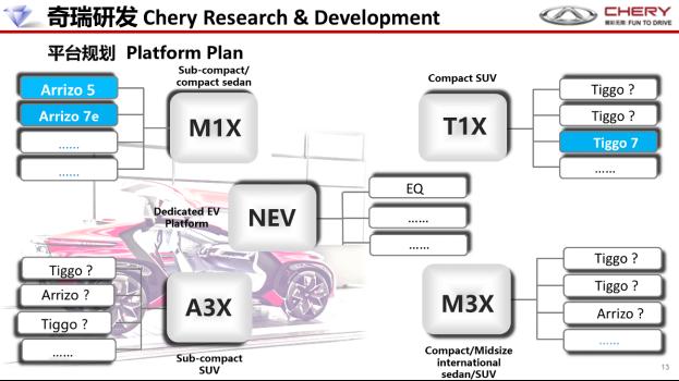 奇瑞四大平台规划
