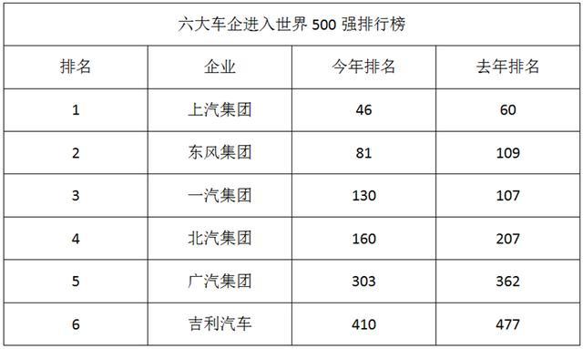 2016年《财富》杂志世界500强中国入围车企