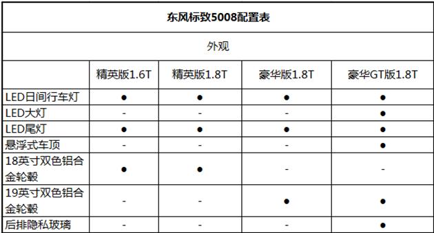 东风标致5008配置表曝光 6月8日上市