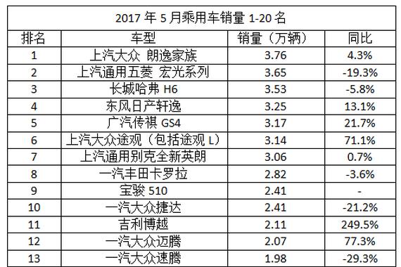 5月热门车型销量分析 五菱宏光、捷达等现下滑