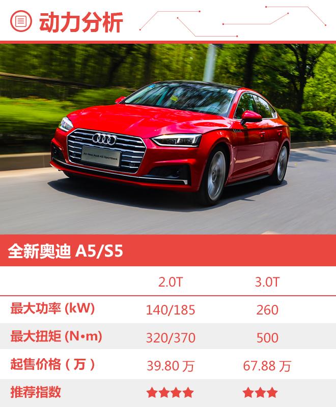 优势更加明显 全新奥迪A5购车手册
