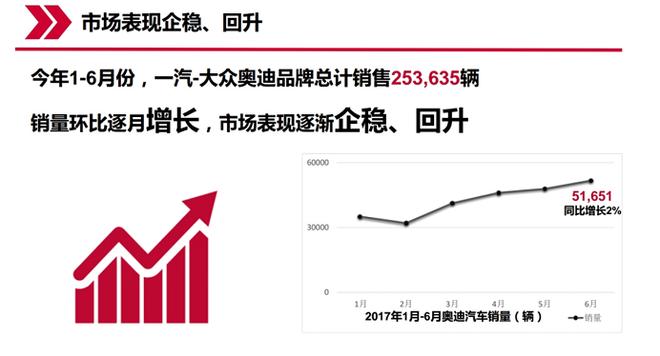 奥迪6月销量同比首增 营销备战30周年