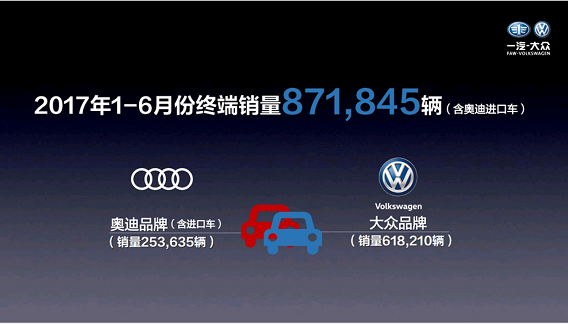 一汽-大众年销完成44.5% SUV将补足
