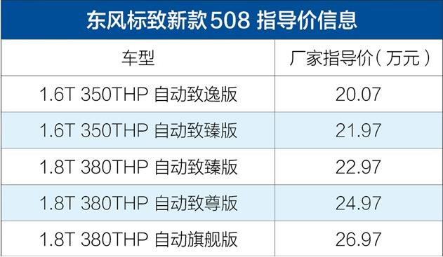 标致新款508上市售20.07-26.97万元