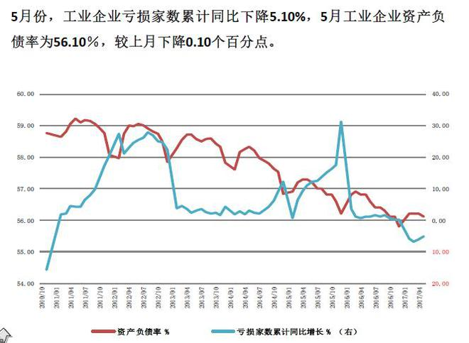 中国工业亏损在降低