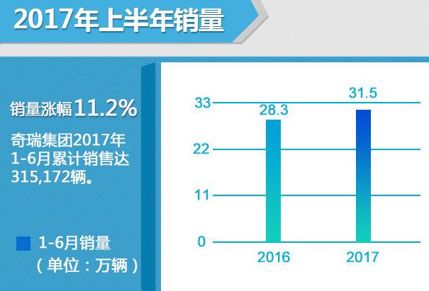 奇瑞半年同比增长11.2% 完成年销35%