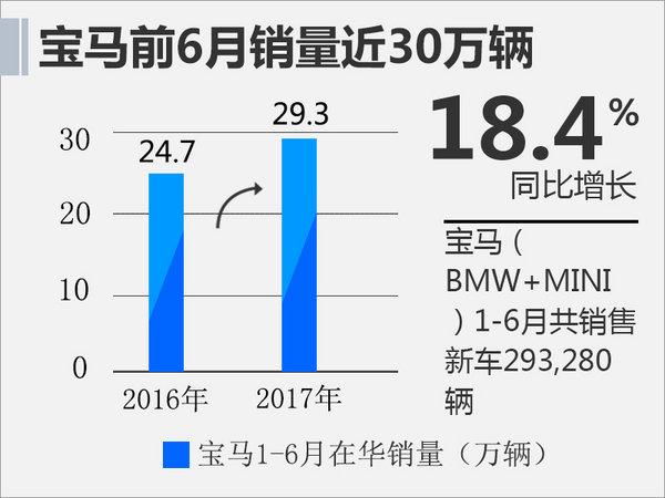 宝马半年销量增长18.4% 5款新车将上市