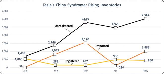 中国成特斯拉库存重灾区 进口7000辆卖1000辆