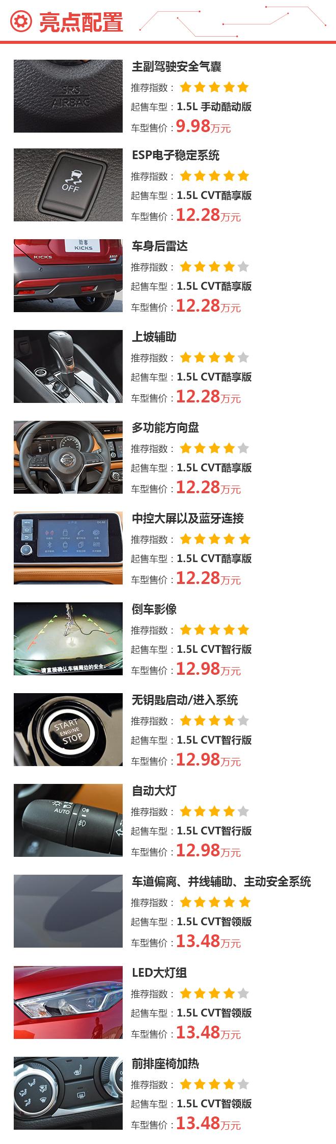 年轻人的新选择 东风日产劲客购车手册