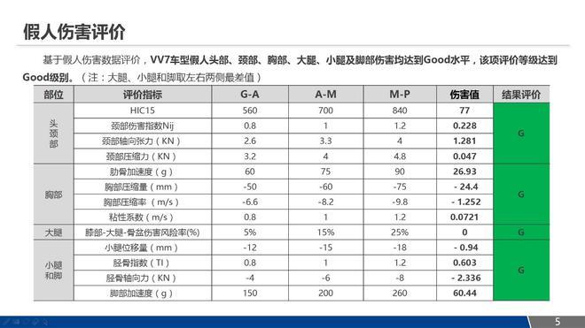 豪华不是表面功夫 WEY VV7安全科技解析