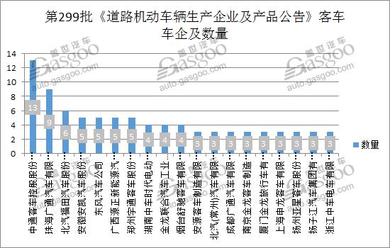 309款新能源产品申报第299批新车公告