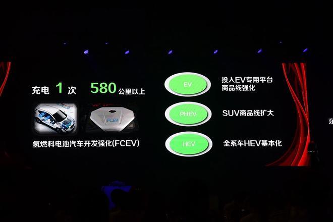 东风悦达起亚新车计划 共推18款新产品