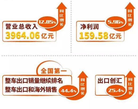 整车销售317.5万辆 上汽集团上半年营收逾3964亿元