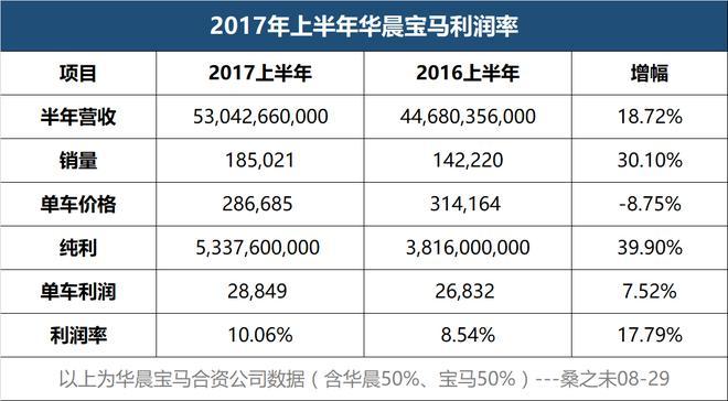 上半年北京奔驰日赚4593万 华晨宝马日赚2949万