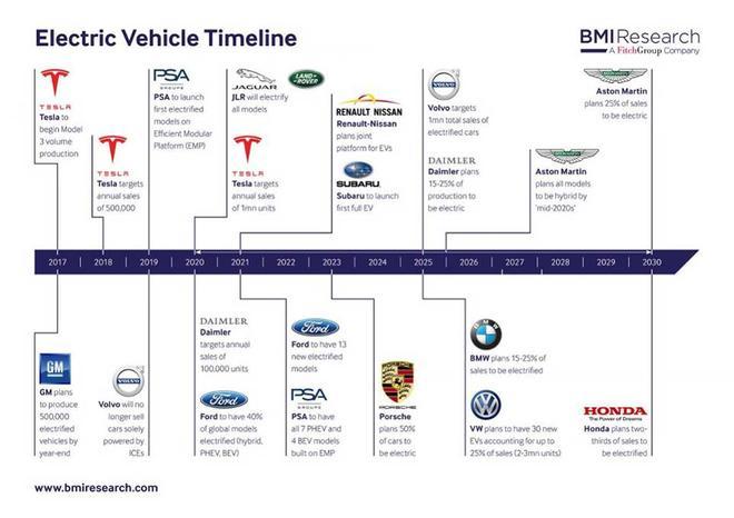 全球汽车厂商设定的电动汽车时间表