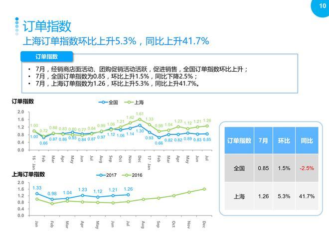 2017年7月上海汽车市场观察简报