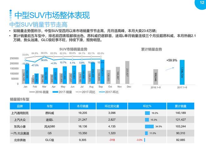 2017年9月SUV市场销售分析报告