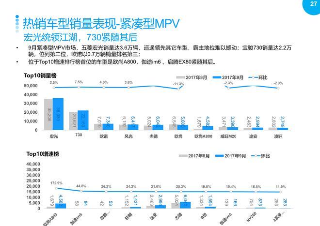 2017年9月乘用车整体市场销量分析报告