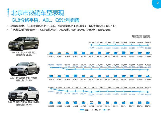 2017年9月重点城市主流车型销售分析报告