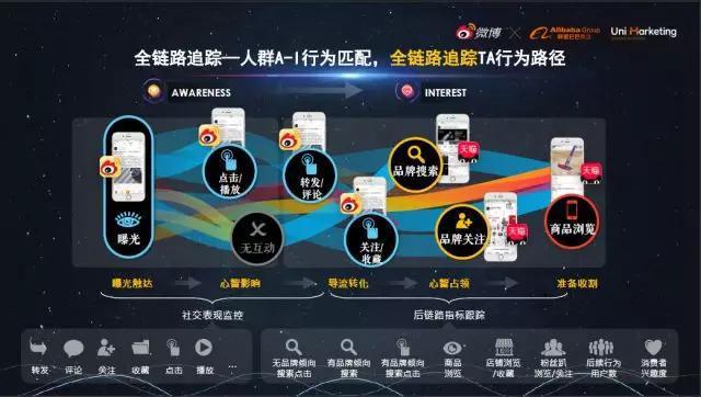 """重磅丨微博X阿里巴巴联合发布""""U微计划"""",打造社交X消费的全域解决方案"""
