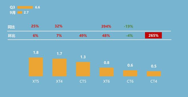第三季度凯迪拉克主要车系销量概况(单位:万辆)