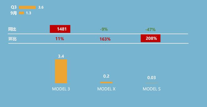 第三季度特斯拉全部车系销量概况(单位:万辆)