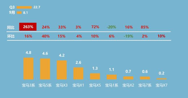 第三季度宝马主要车系销量概况(单位:万辆)