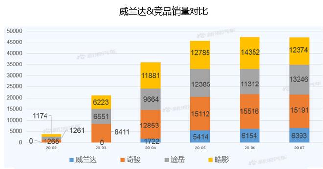 【新浪汽车大数据】上市半年后,威兰达的市场竞争力如何?
