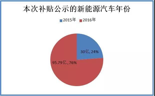 资料来源:《关于2016及以前年度新能源汽车推广应用补助资金初步审核情况的公示》