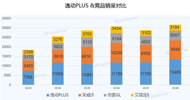 【新浪汽车大数据】上市半年后,逸动PLUS的市场竞争力如何?