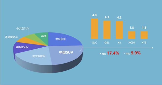 豪华中型SUV细分市场销量(单位:万辆)