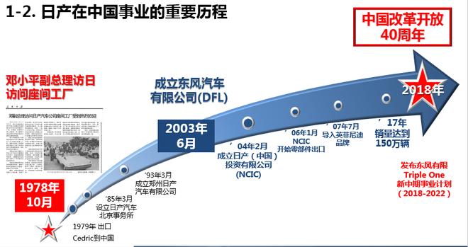 西林隆:日产在全价值链上做到最好 应对中国市场快速变化