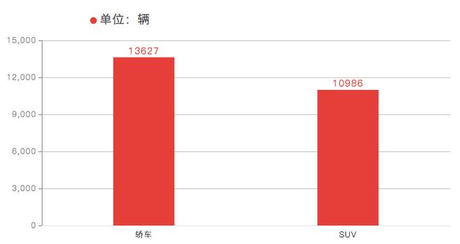 销量|东风悦达起亚3月销量31304辆 同比增长2.5%