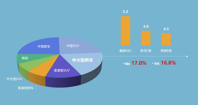 豪华中大型轿车细分市场销量(单位:万辆)