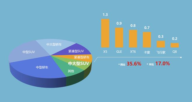 豪华中大型SUV细分市场销量(单位:万辆)