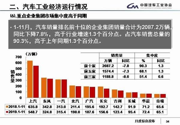 11月中国品牌乘用车份额跌破4成 前十强市占率超九成