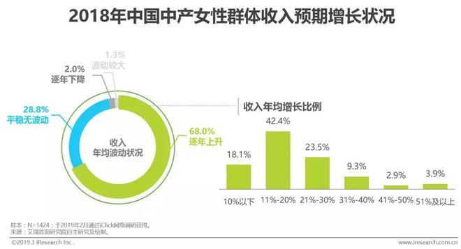 2019年中国中产女性消费报告