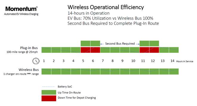 Momentum Dynamics介绍无线充电系统 效率类似于传统插头